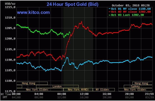 gold chart, gold activity