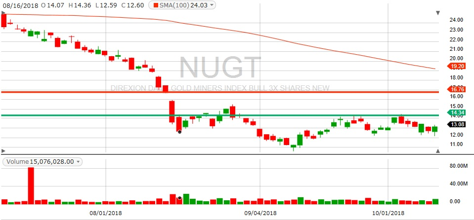 NUGT Chart, fidelity chart